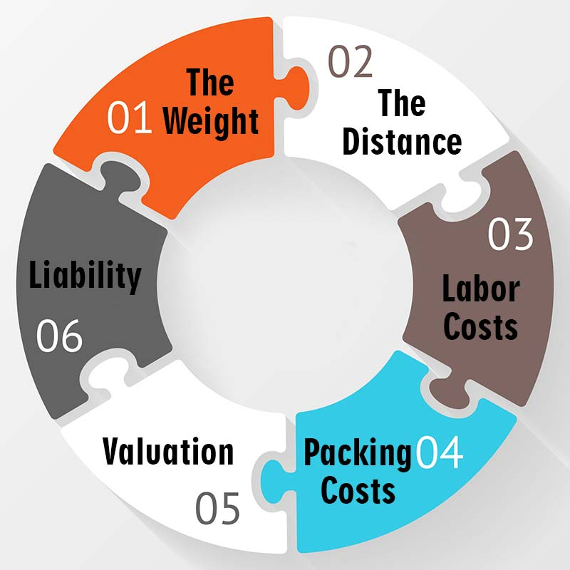 6 cost factor moving